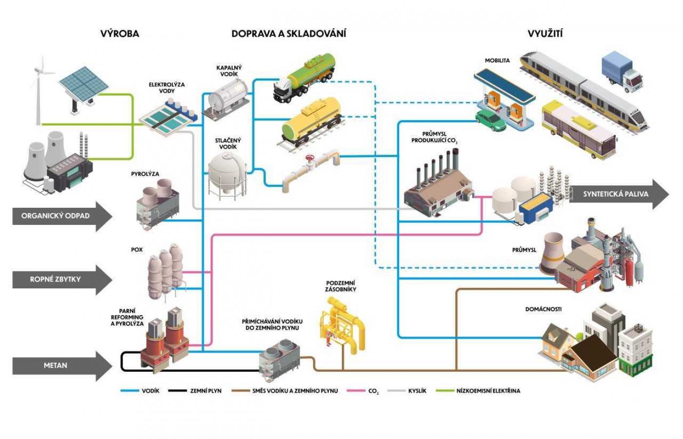 Vláda ČR schválila novou vodíkovou strategii