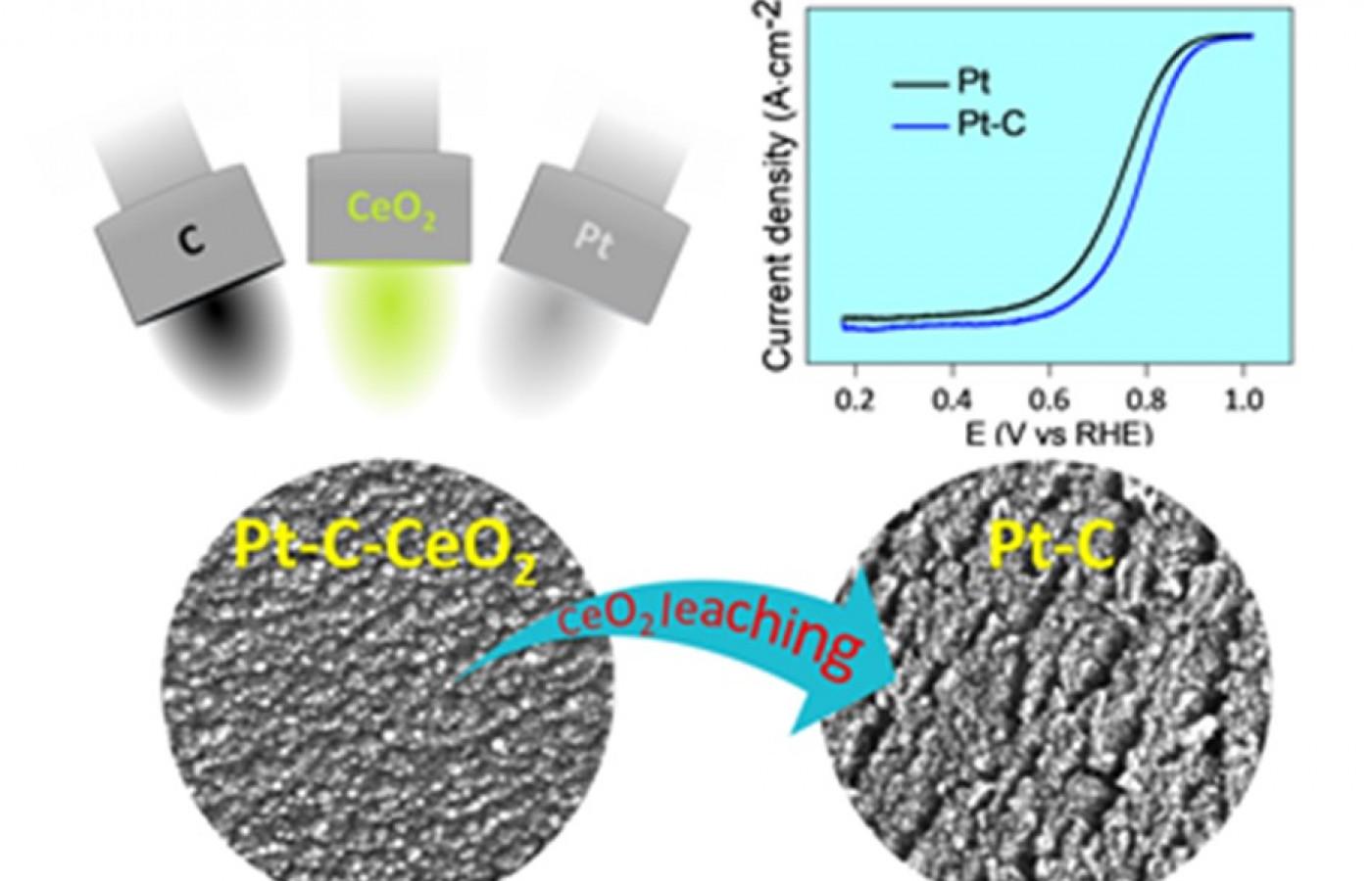 New way of preparation of nanoporous electrocatalysts