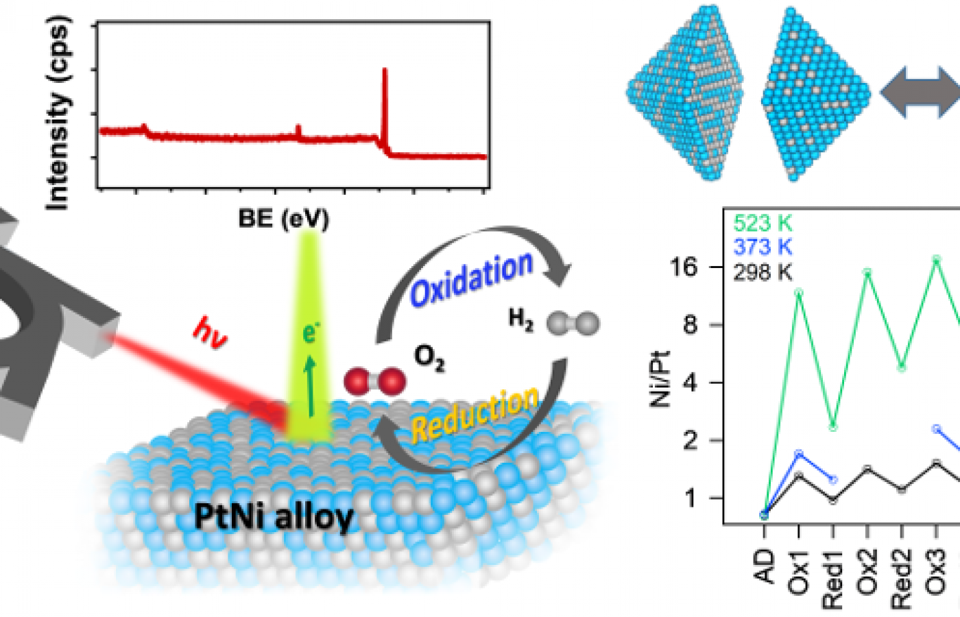 Study on a Pt-Ni cathode catalyst published in Applied Catalysis B: Environmental