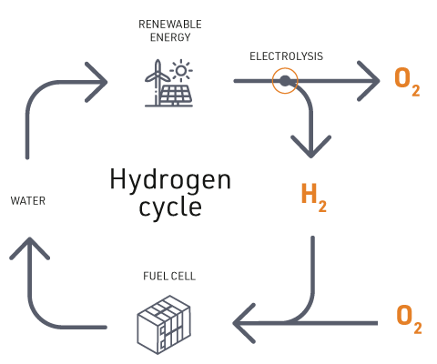 hydrogen-cycle-small.png (14 KB)