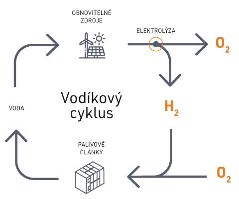 vodikovy-cyklus-small.png (15 KB)